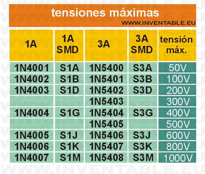 1N4000_1N5400_tensiones_maximas.png